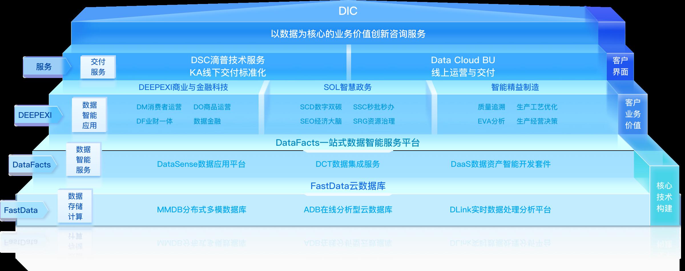 企业数字化转型企业数字化转型咨询、落地建设与运营之路